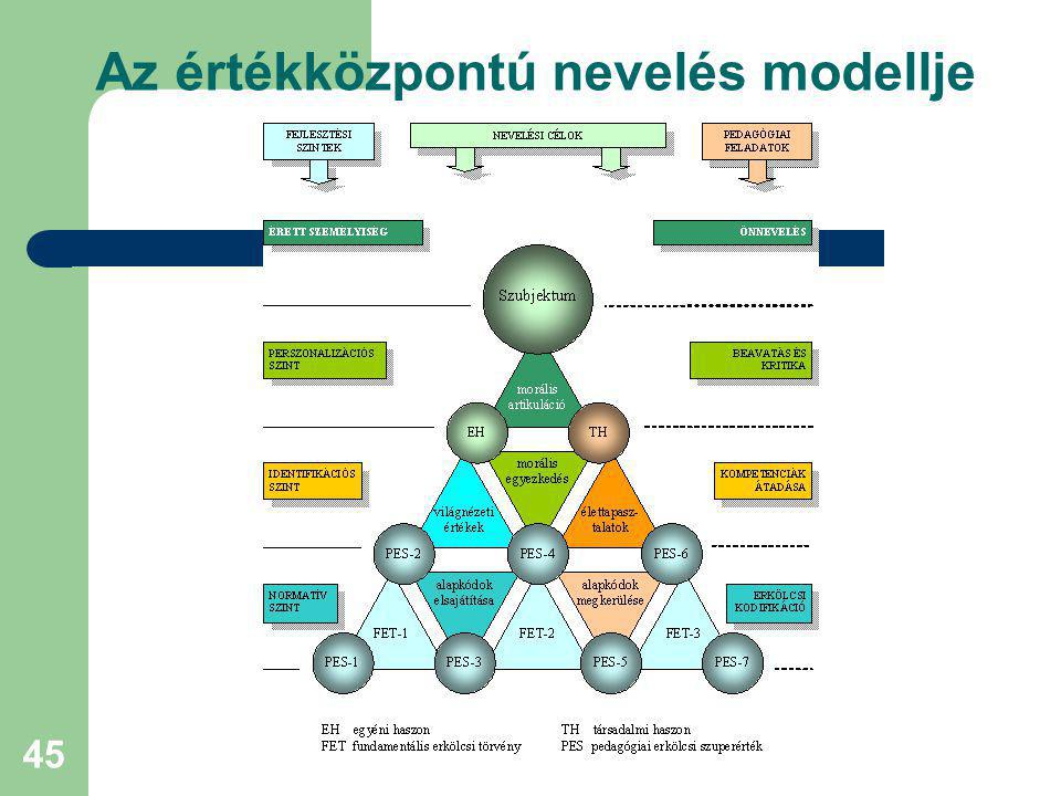 Az értékközpontú nevelés modellje