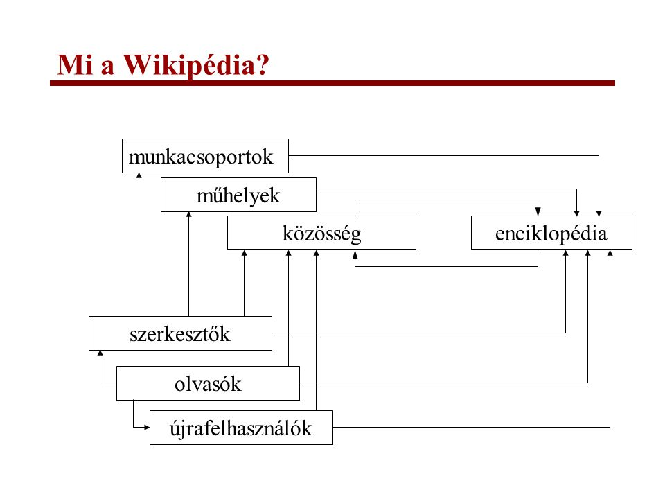 Mi a Wikipédia munkacsoportok műhelyek közösség enciklopédia