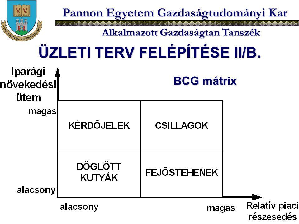 ÜZLETI TERV FELÉPÍTÉSE II/B.