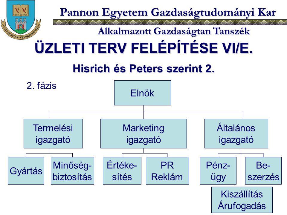 ÜZLETI TERV FELÉPÍTÉSE VI/E. Hisrich és Peters szerint 2.