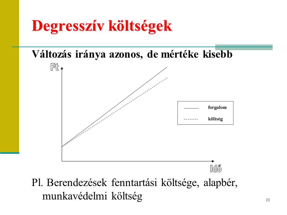 Degresszív költségek Változás iránya azonos, de mértéke kisebb