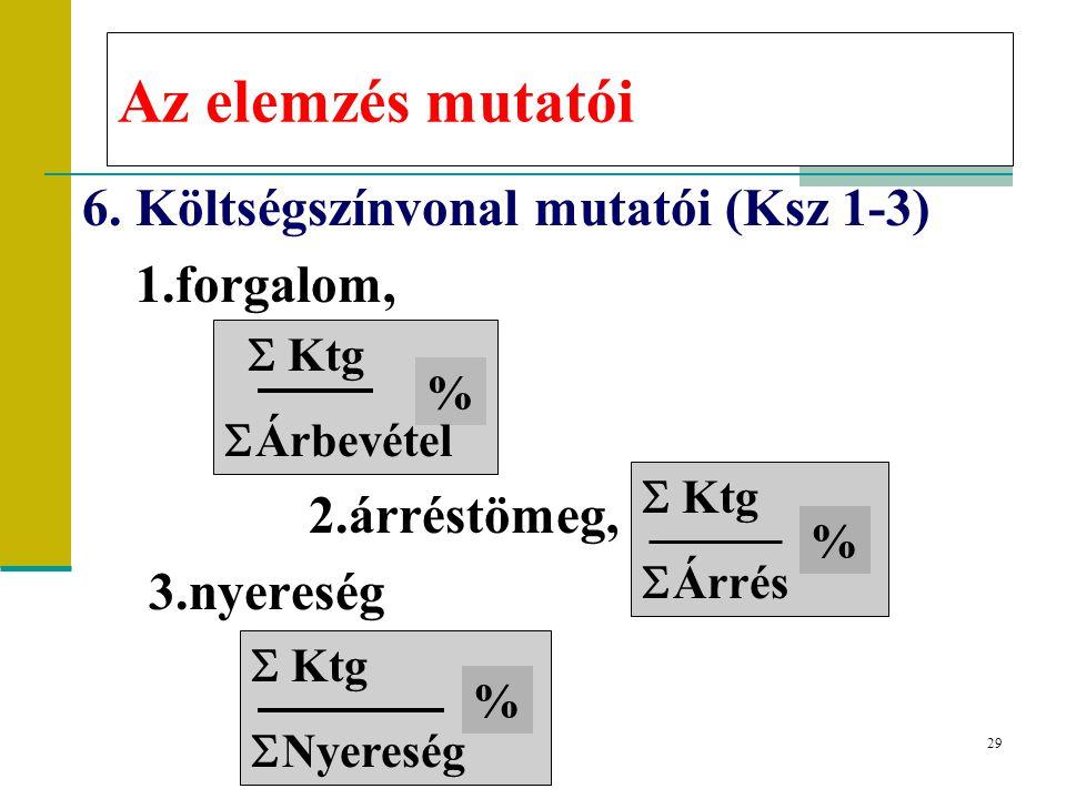 Az elemzés mutatói 6. Költségszínvonal mutatói (Ksz 1-3) 1.forgalom,