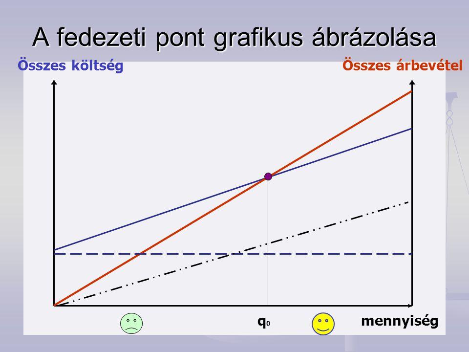 A fedezeti pont grafikus ábrázolása