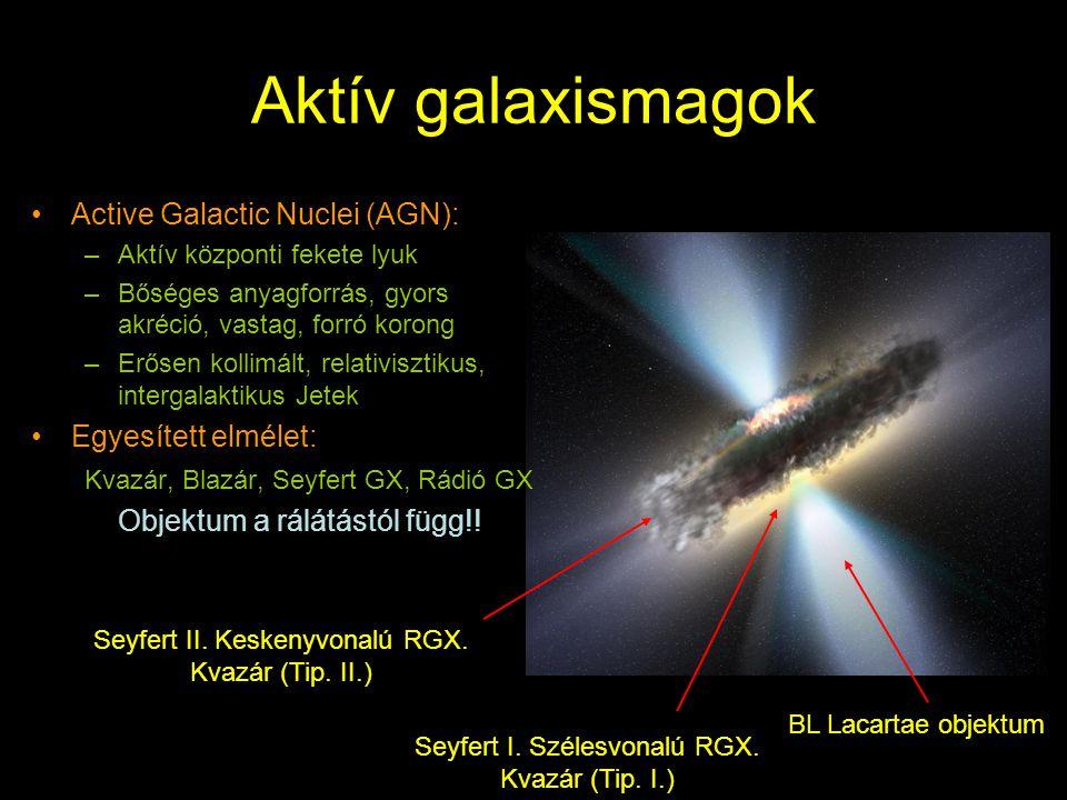 Aktív galaxismagok Active Galactic Nuclei (AGN): Egyesített elmélet: