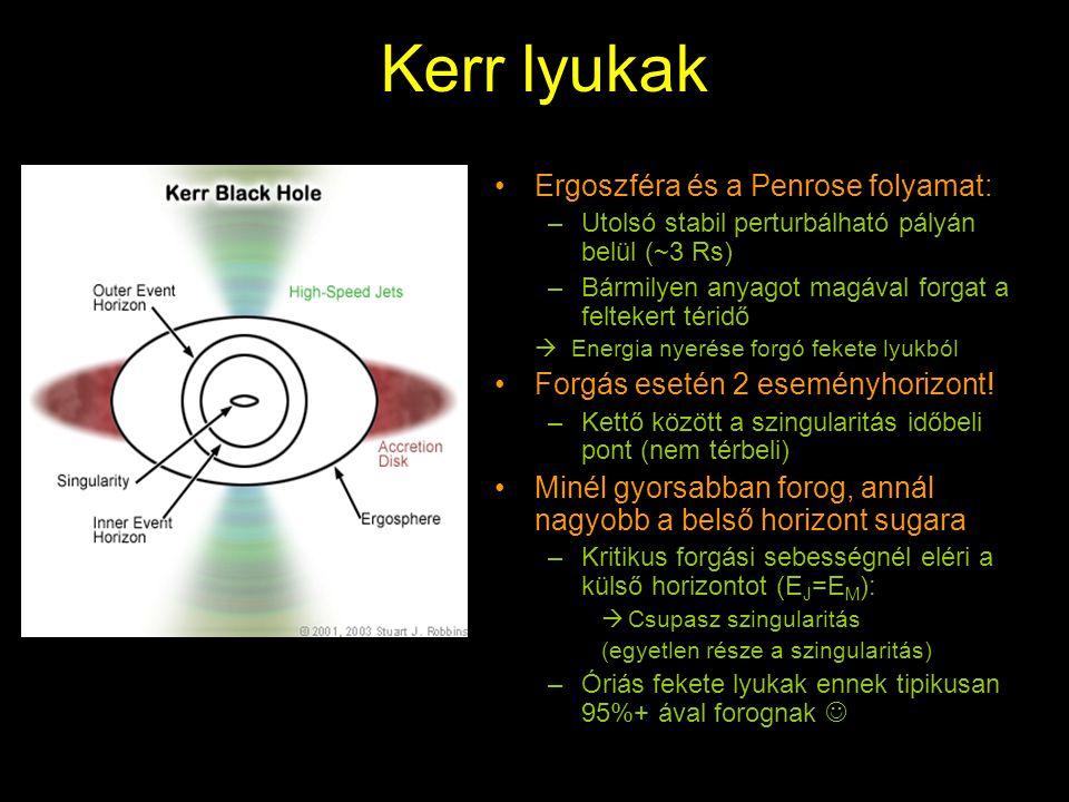 Kerr lyukak Ergoszféra és a Penrose folyamat: