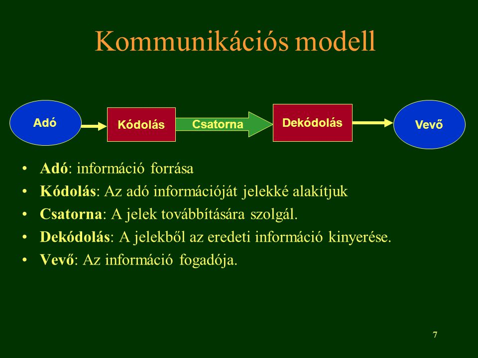 Kommunikációs modell Adó: információ forrása