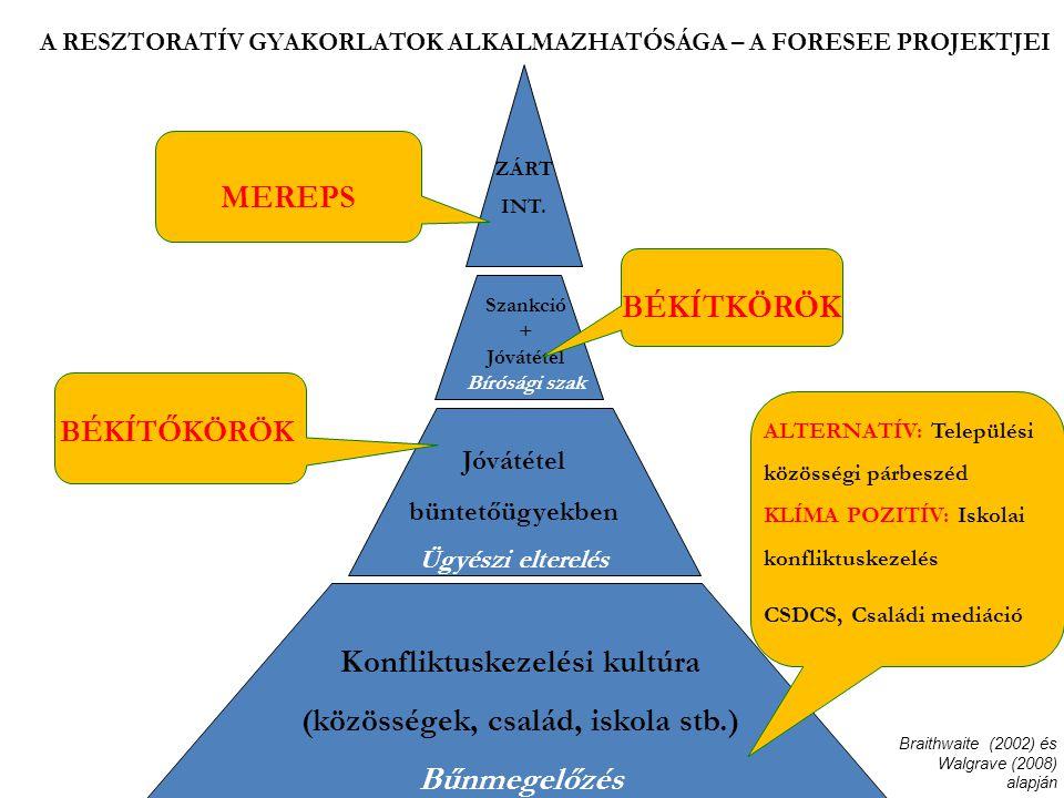 Konfliktuskezelési kultúra (közösségek, család, iskola stb.)
