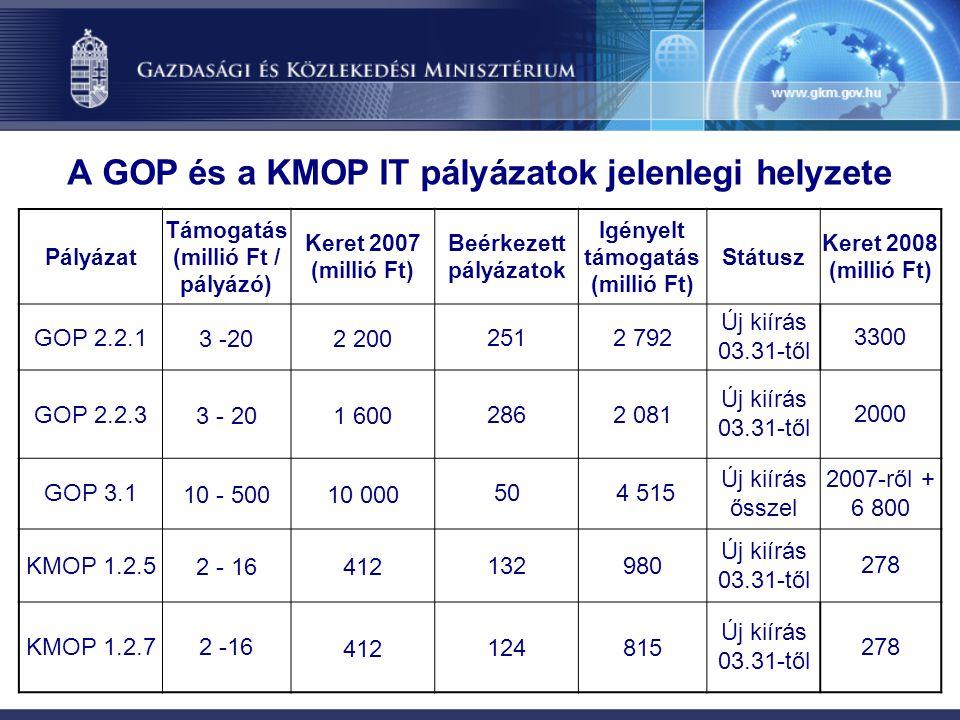 A GOP és a KMOP IT pályázatok jelenlegi helyzete