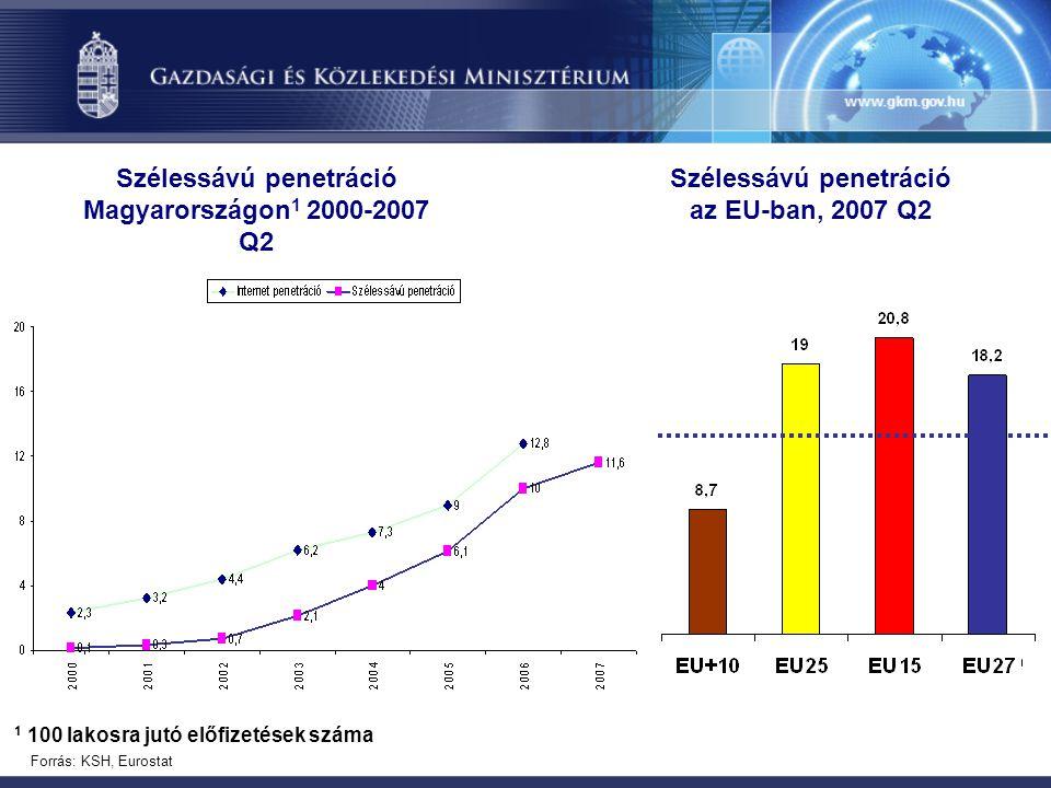 Szélessávú penetráció Magyarországon1 2000-2007 Q2