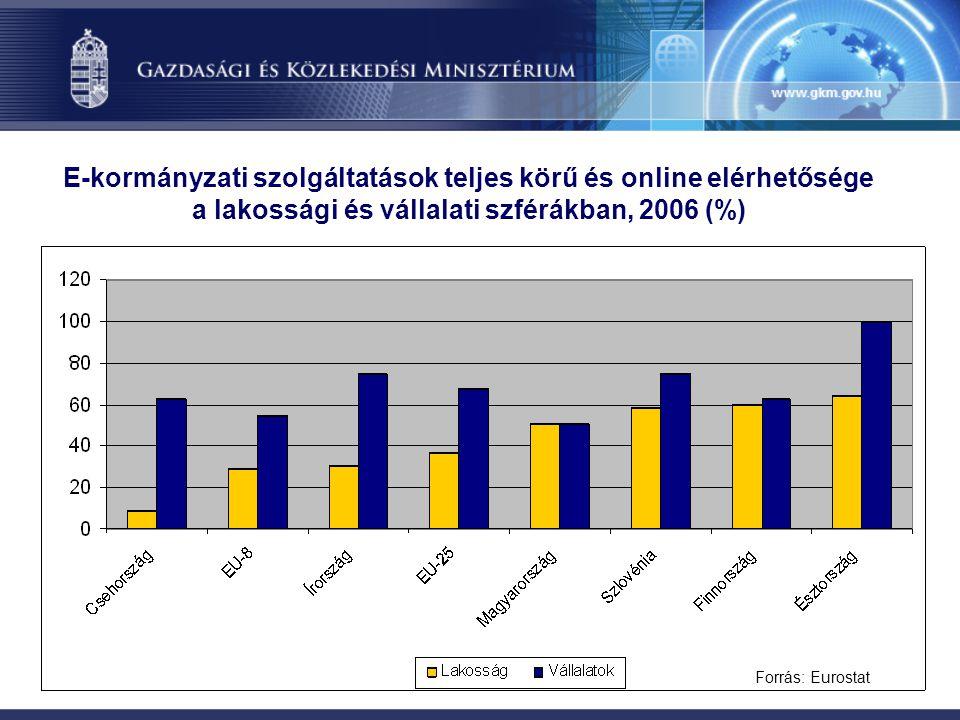 E-kormányzati szolgáltatások teljes körű és online elérhetősége a lakossági és vállalati szférákban, 2006 (%)
