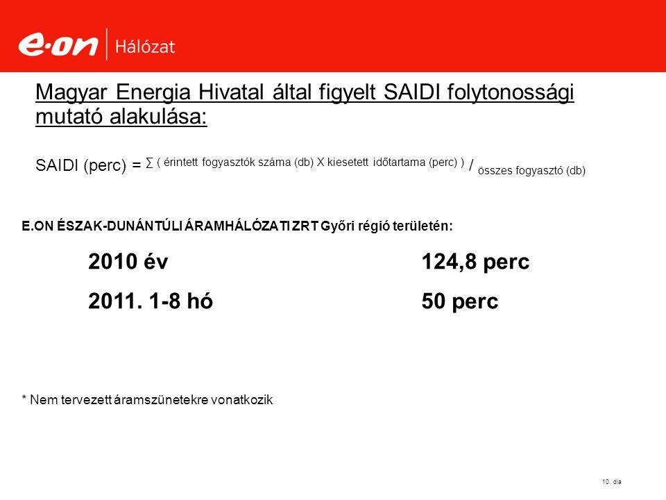 Magyar Energia Hivatal által figyelt SAIDI folytonossági mutató alakulása: