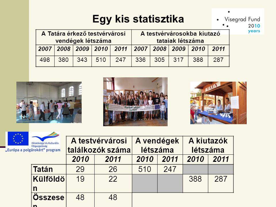 Egy kis statisztika A testvérvárosi találkozók száma