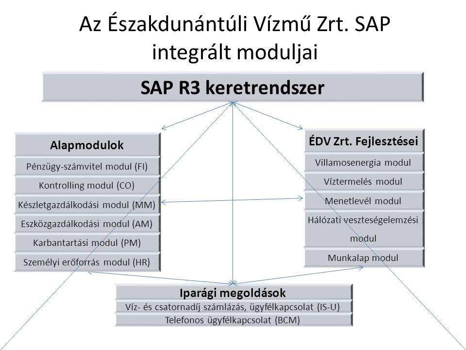 Az Északdunántúli Vízmű Zrt. SAP integrált moduljai