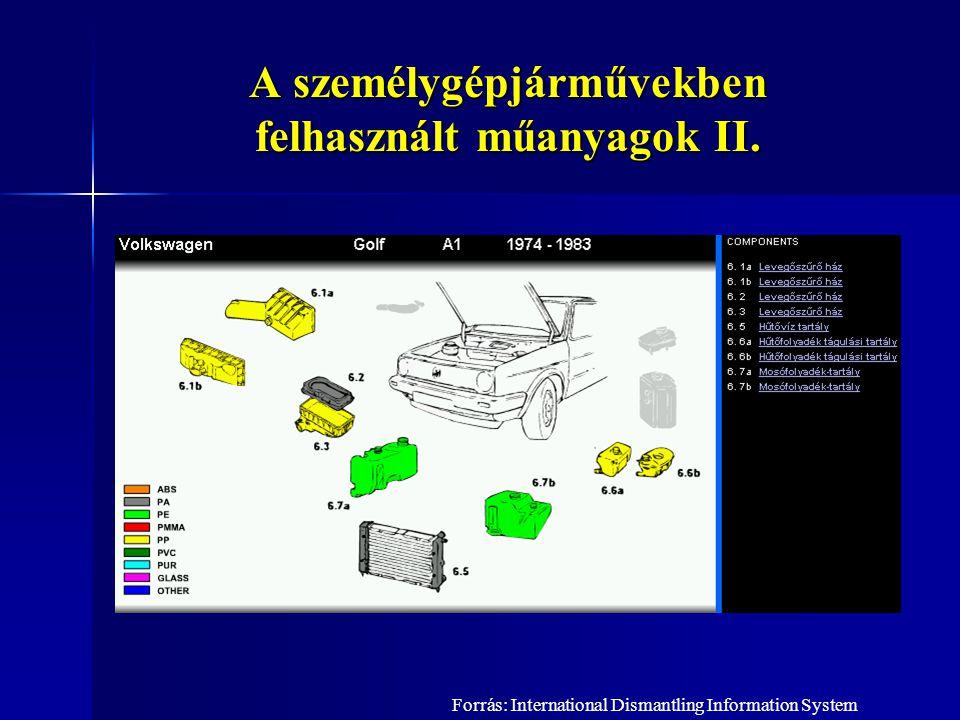 A személygépjárművekben felhasznált műanyagok II.