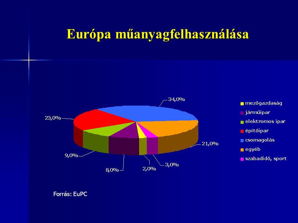 Európa műanyagfelhasználása