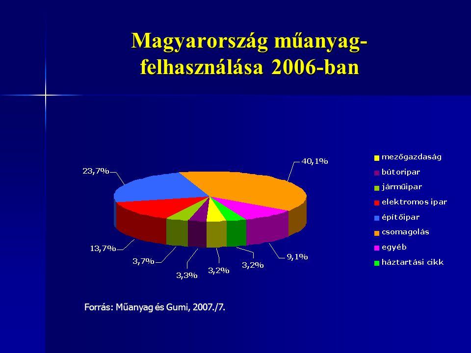 Magyarország műanyag- felhasználása 2006-ban