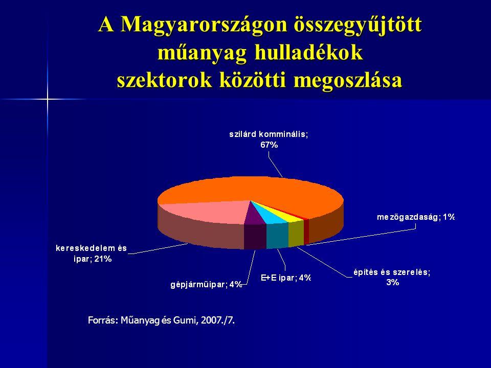 A Magyarországon összegyűjtött műanyag hulladékok szektorok közötti megoszlása