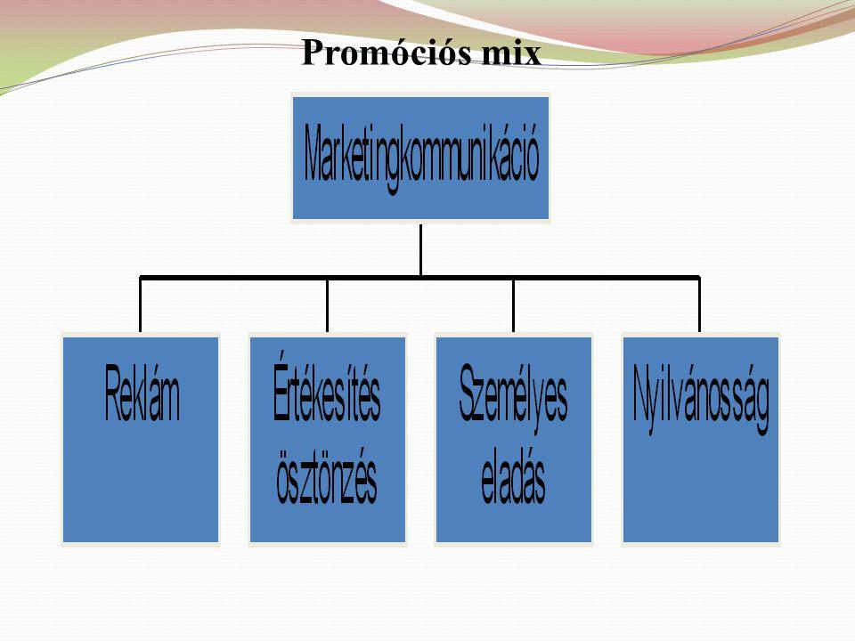 Promóciós mix