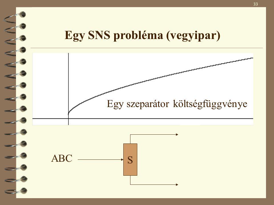 Egy SNS probléma (vegyipar)
