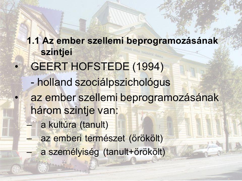 - holland szociálpszichológus