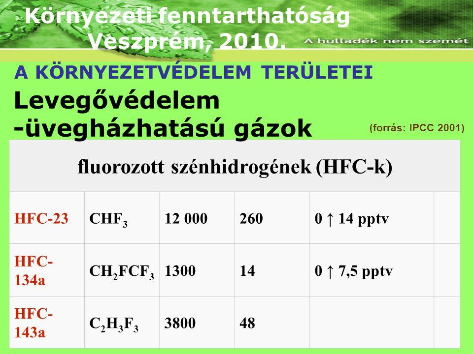 Környezeti fenntarthatóság fluorozott szénhidrogének (HFC-k)
