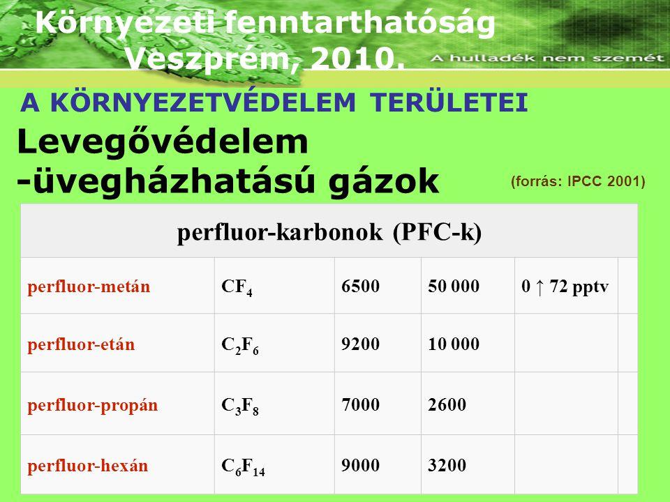 Környezeti fenntarthatóság perfluor-karbonok (PFC-k)