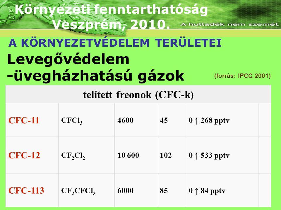 Környezeti fenntarthatóság telített freonok (CFC-k)