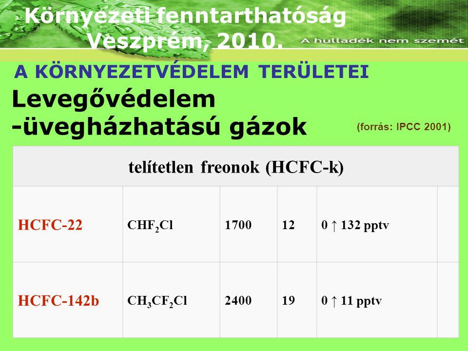 Környezeti fenntarthatóság telítetlen freonok (HCFC-k)