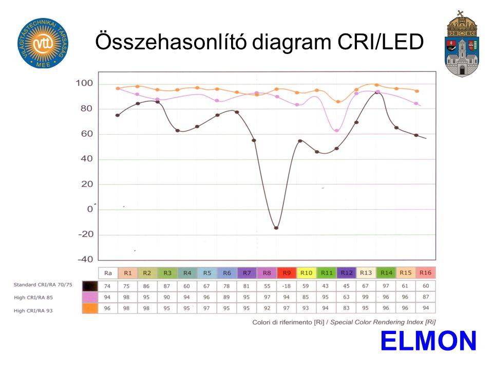 Összehasonlító diagram CRI/LED