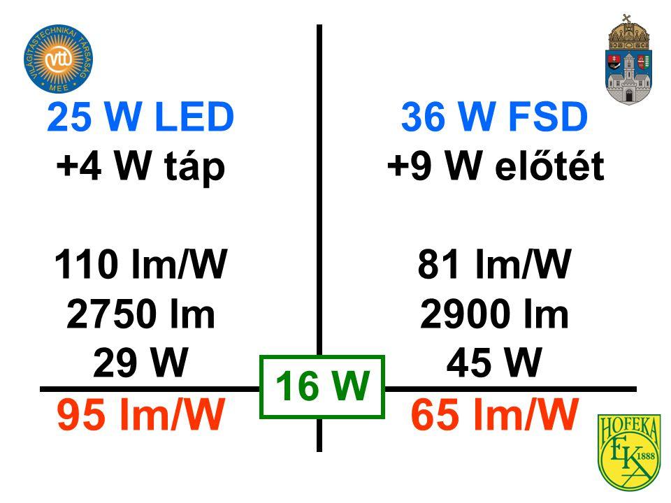 95 lm/W 65 lm/W 25 W LED +4 W táp 110 lm/W 2750 lm 29 W 36 W FSD