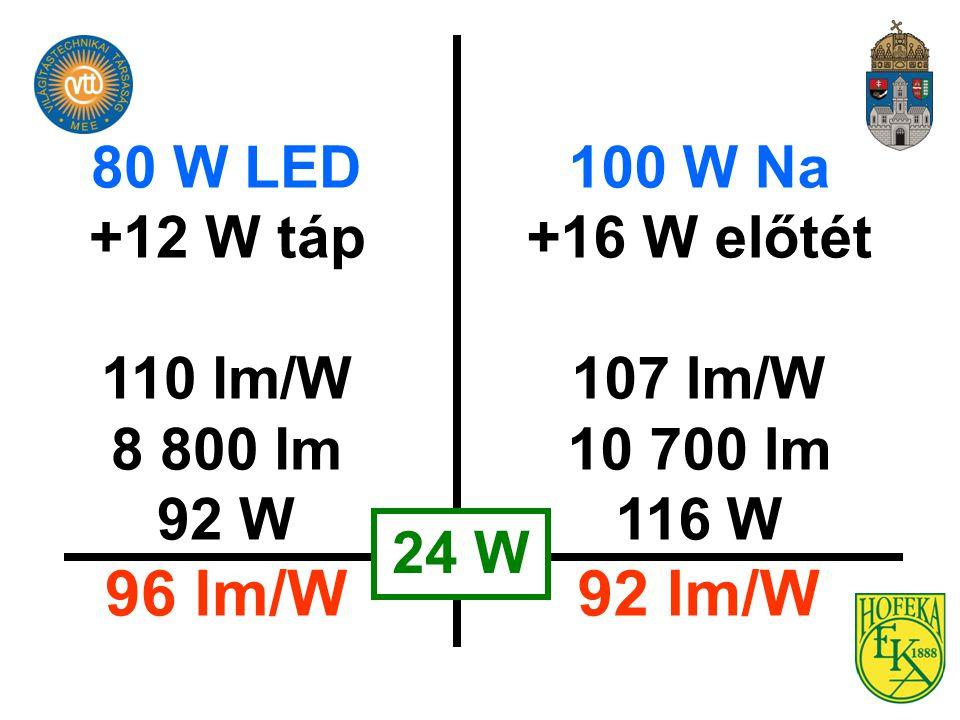 96 lm/W 92 lm/W 80 W LED +12 W táp 110 lm/W 8 800 lm 92 W 100 W Na