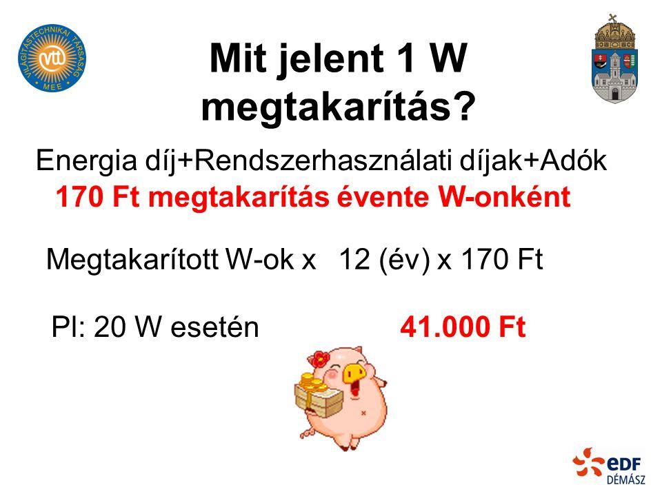 Mit jelent 1 W megtakarítás 170 Ft megtakarítás évente W-onként