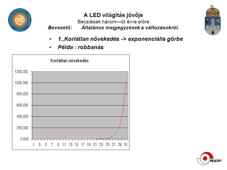 A LED világítás jövője Becslések három—öt évre előre Bevezető: