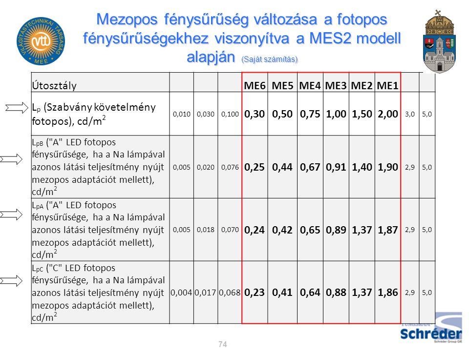 Mezopos fénysűrűség változása a fotopos fénysűrűségekhez viszonyítva a MES2 modell alapján (Saját számítás)