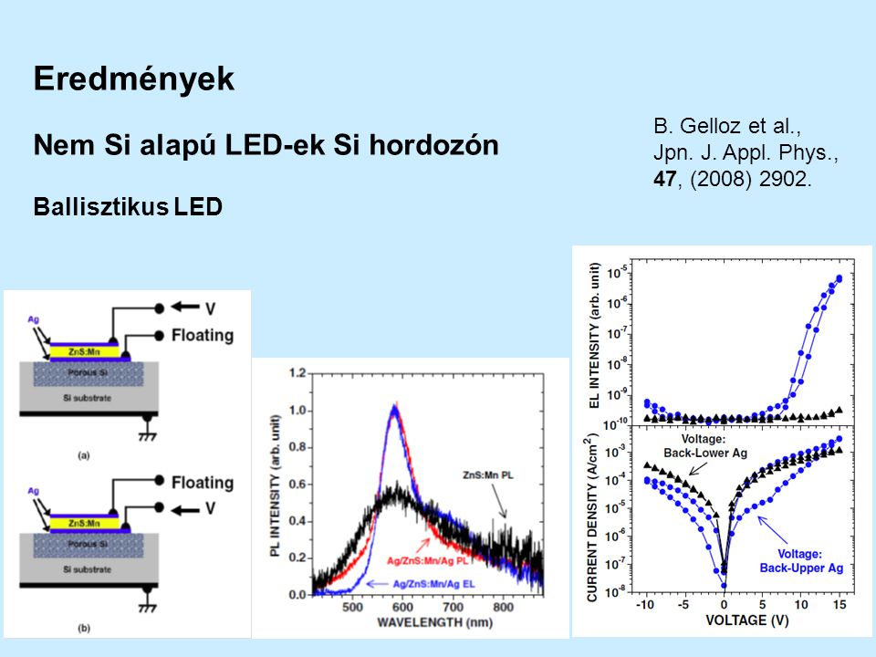 Eredmények Nem Si alapú LED-ek Si hordozón Ballisztikus LED