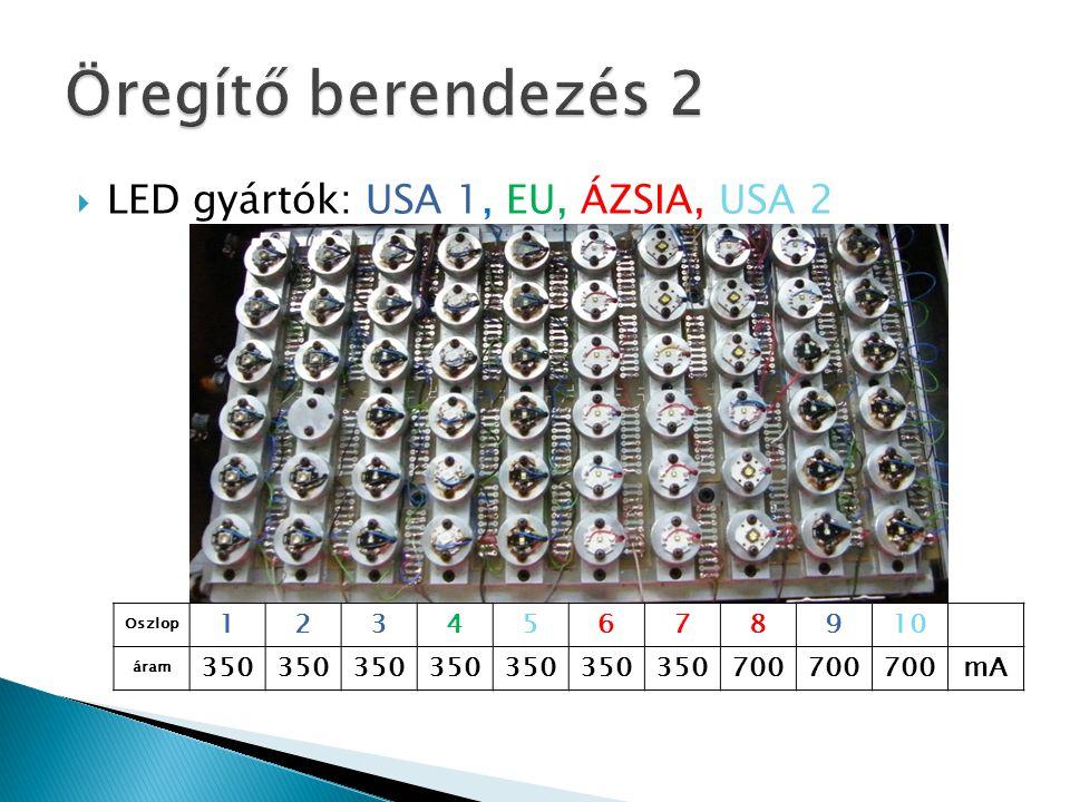 Öregítő berendezés 2 LED gyártók: USA 1, EU, ÁZSIA, USA 2 1 2 3 4 5 6