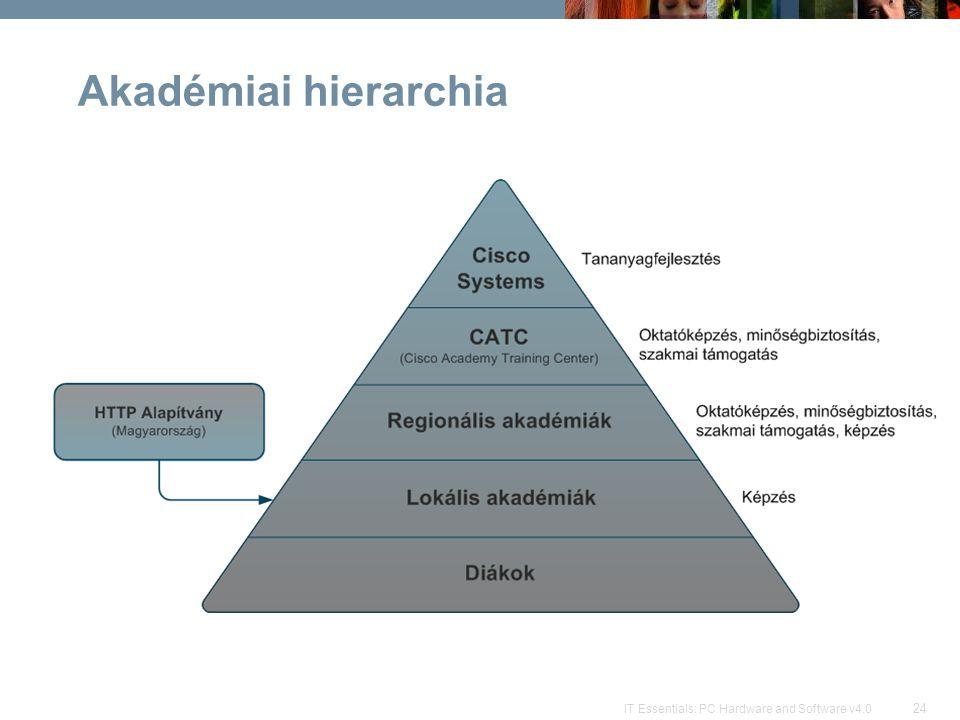 Akadémiai hierarchia