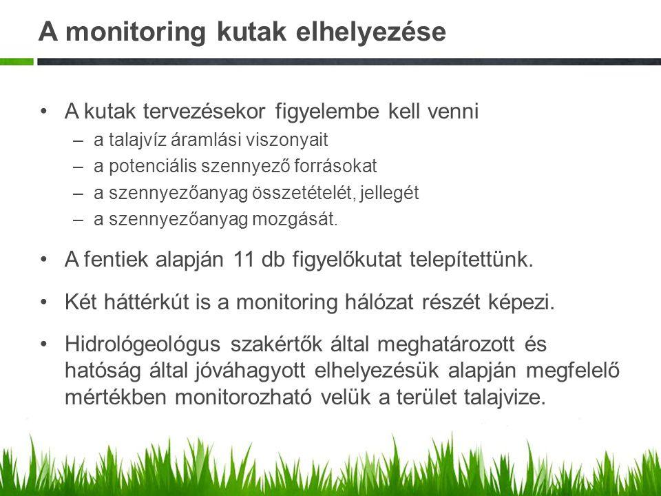 A monitoring kutak elhelyezése