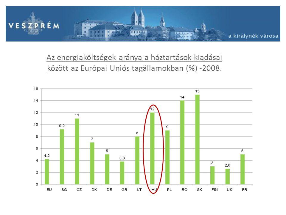 Az energiaköltségek aránya a háztartások kiadásai között az Európai Uniós tagállamokban (%) -2008.