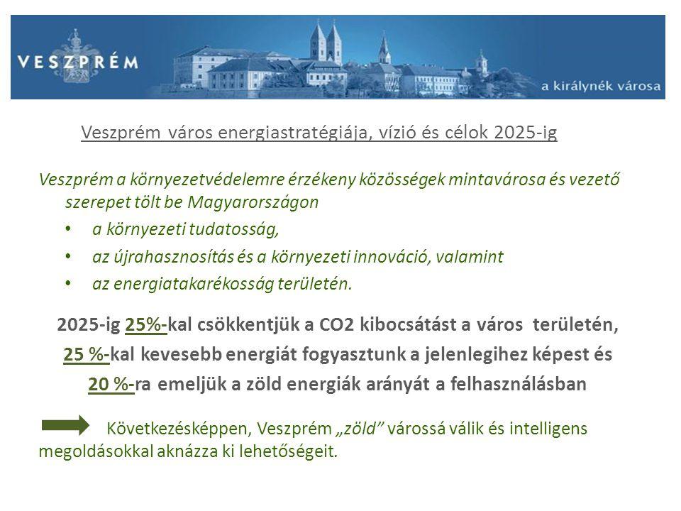 Veszprém város energiastratégiája, vízió és célok 2025-ig