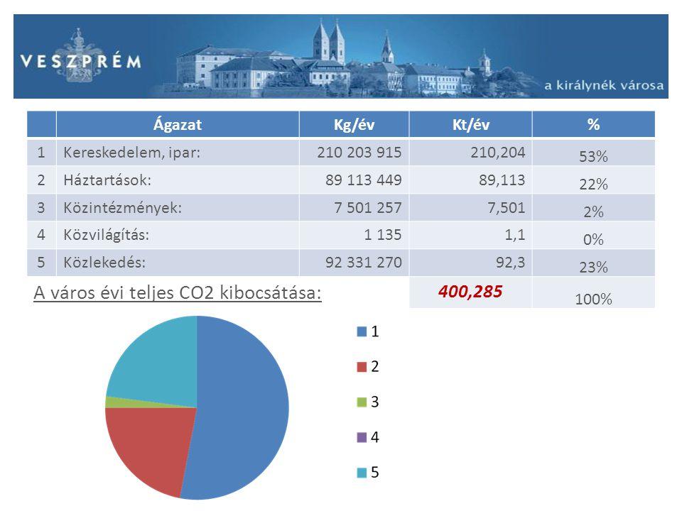 A város évi teljes CO2 kibocsátása: