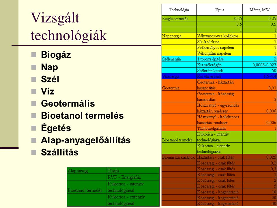 Vizsgált technológiák