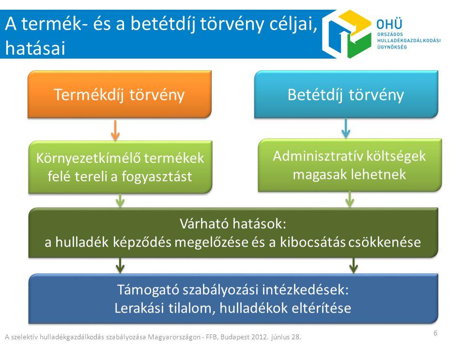 A termék- és a betétdíj törvény céljai, hatásai