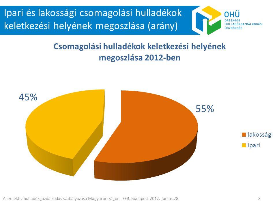 Ipari és lakossági csomagolási hulladékok keletkezési helyének megoszlása (arány)