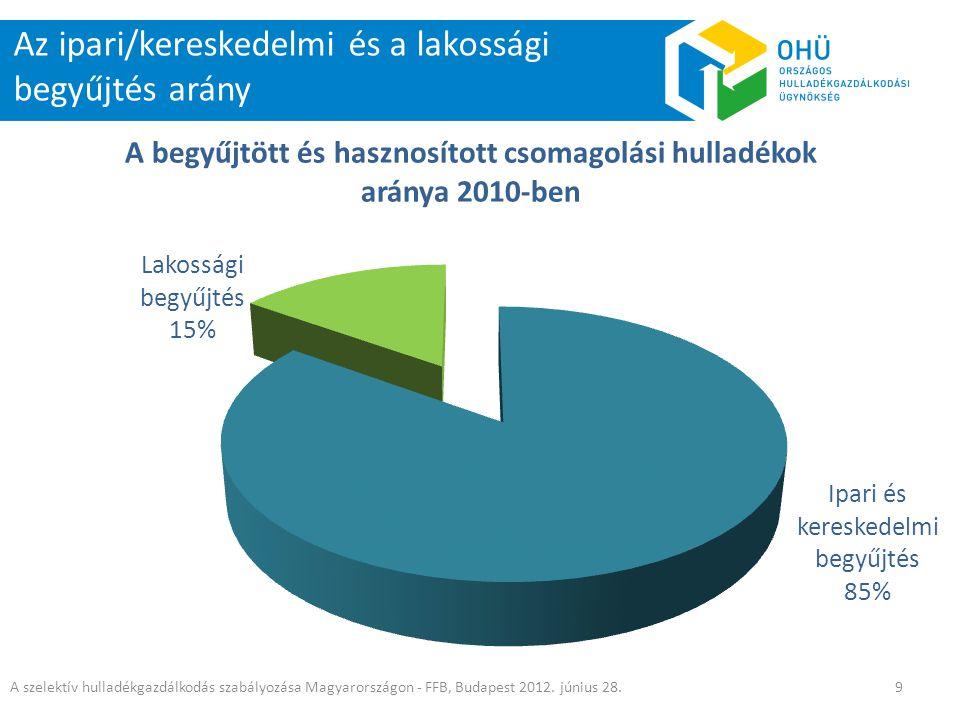 Az ipari/kereskedelmi és a lakossági begyűjtés arány