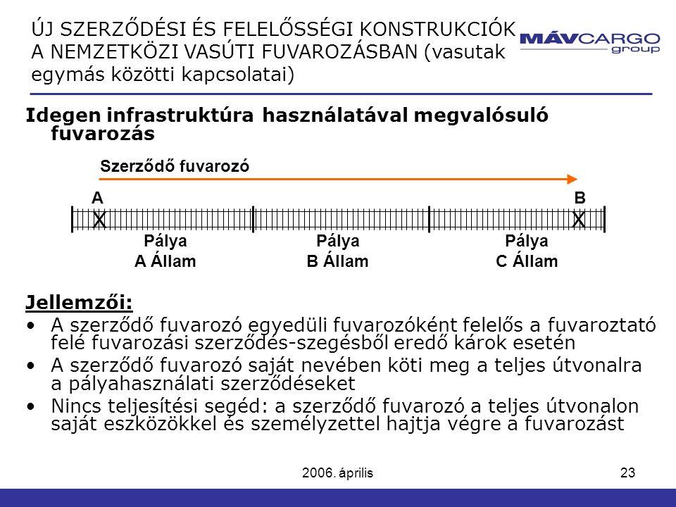 ÚJ SZERZŐDÉSI ÉS FELELŐSSÉGI KONSTRUKCIÓK A NEMZETKÖZI VASÚTI FUVAROZÁSBAN (vasutak egymás közötti kapcsolatai)