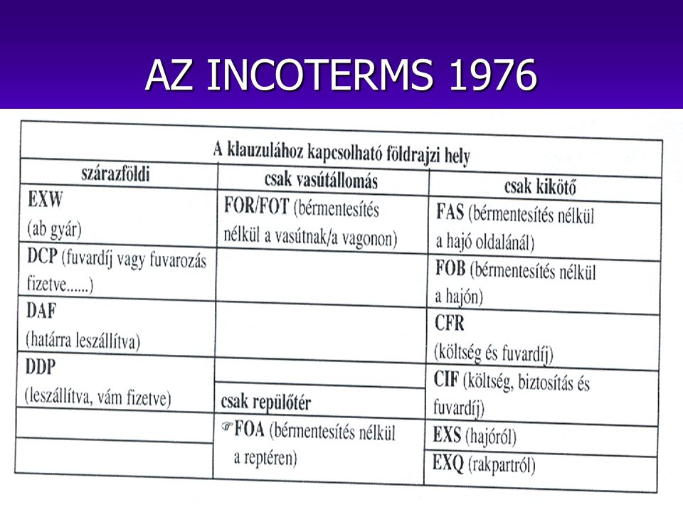AZ INCOTERMS 1976