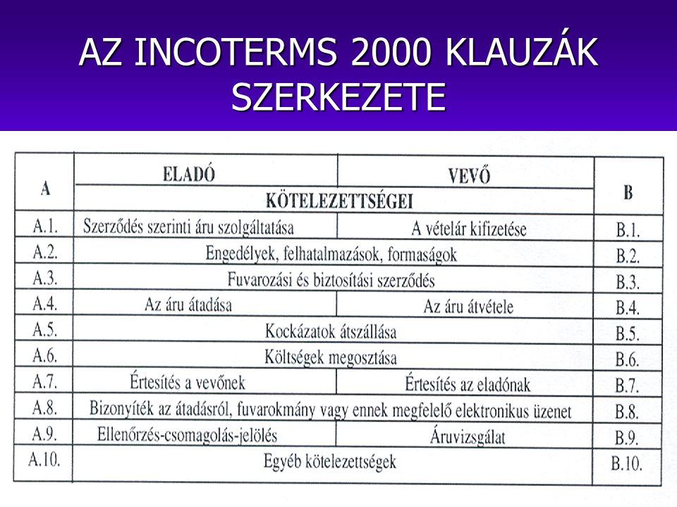 AZ INCOTERMS 2000 KLAUZÁK SZERKEZETE