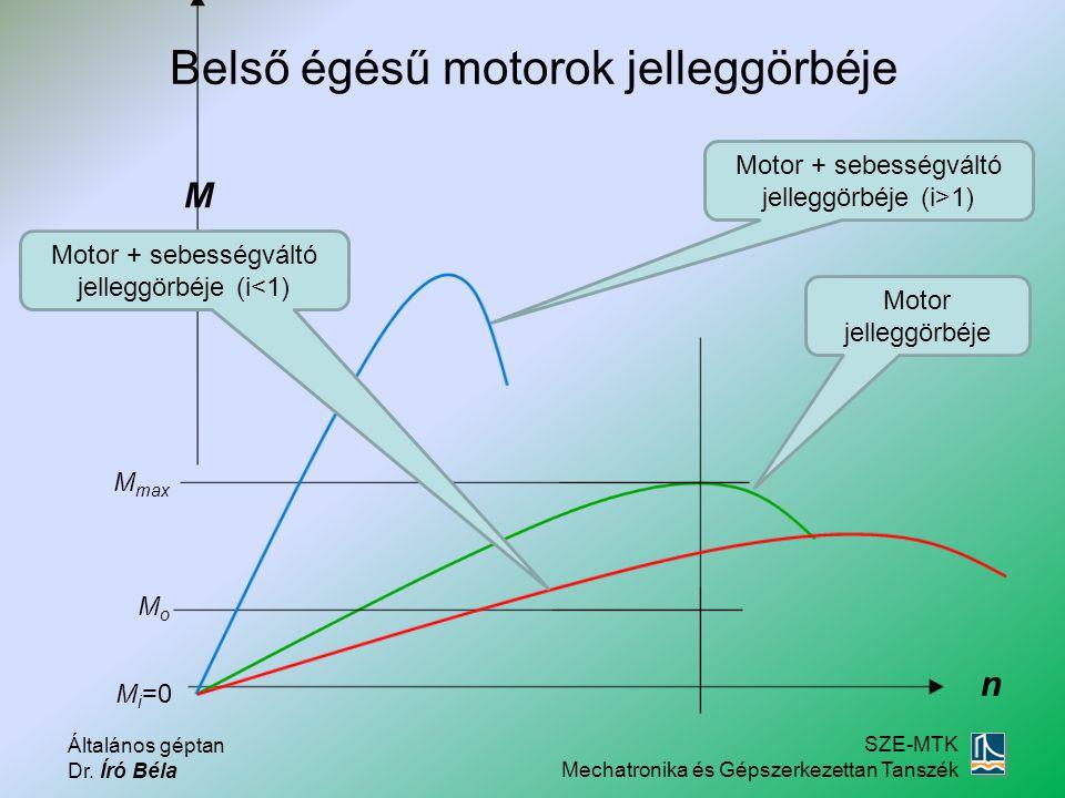 Belső égésű motorok jelleggörbéje
