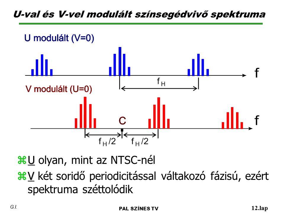 U-val és V-vel modulált színsegédvivő spektruma